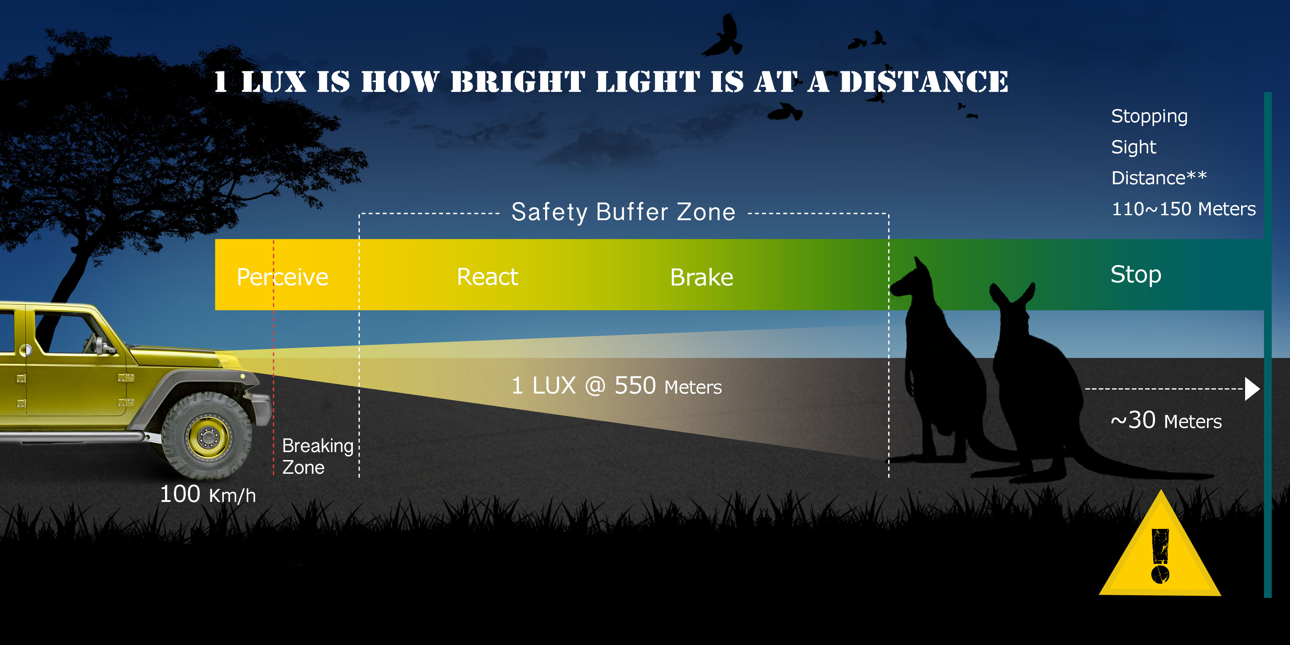 Led Light bar 1 lux rating